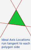 ideal axis locations